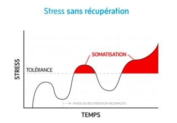 Représentation seuil de tolérance du stress-Marie Duval sophrologue